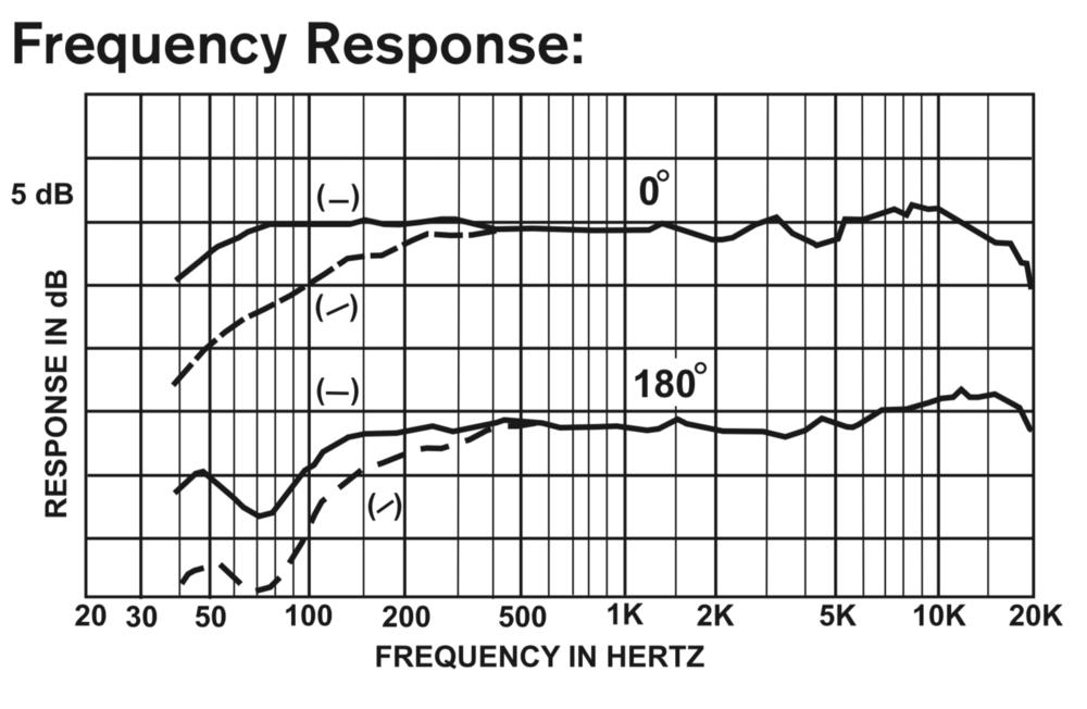 les fréquences du Shure SM7B